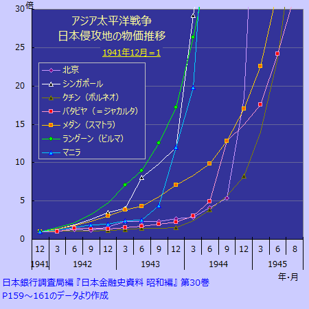 大東亜ハイパーインフレ狂乱圏