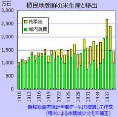 http://www.wayto1945.sakura.ne.jp/KOR10-food01.png